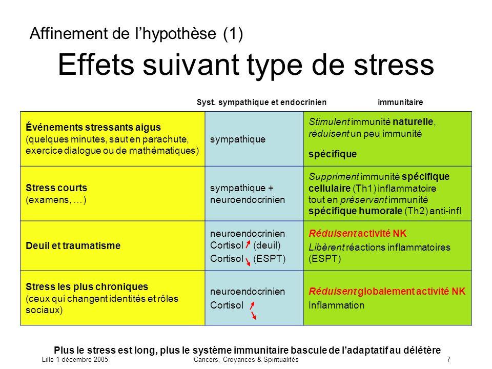Effets suivant type de stress