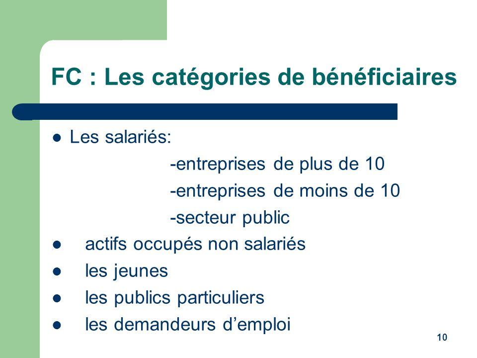 FC : Les catégories de bénéficiaires