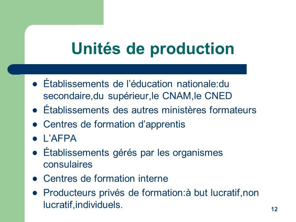 Unités de production Établissements de l'éducation nationale:du secondaire,du supérieur,le CNAM,le CNED.