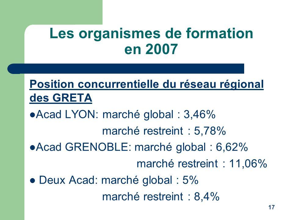 Les organismes de formation en 2007