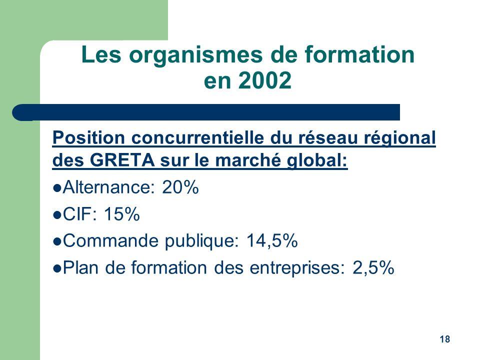 Les organismes de formation en 2002