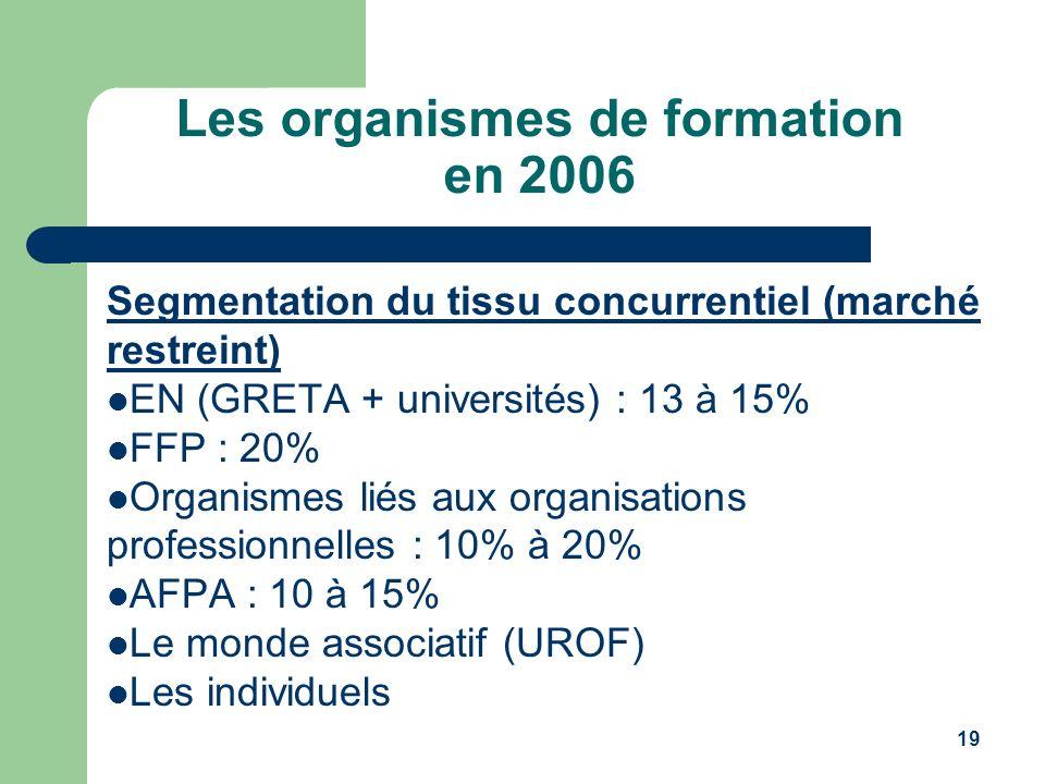 Les organismes de formation en 2006