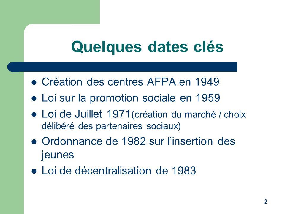 Quelques dates clés Création des centres AFPA en 1949