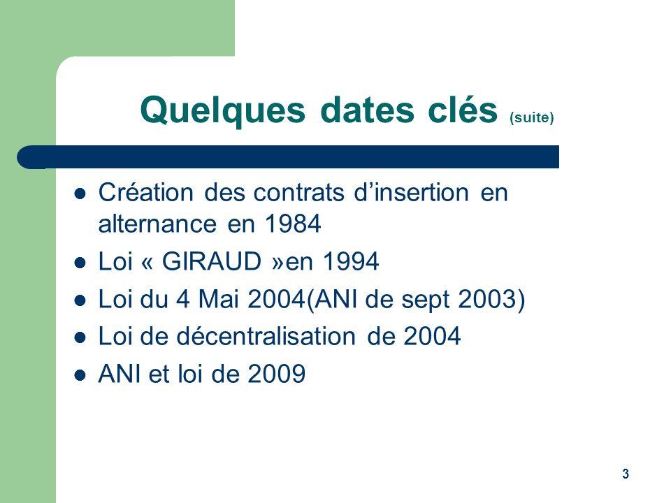 Quelques dates clés (suite)