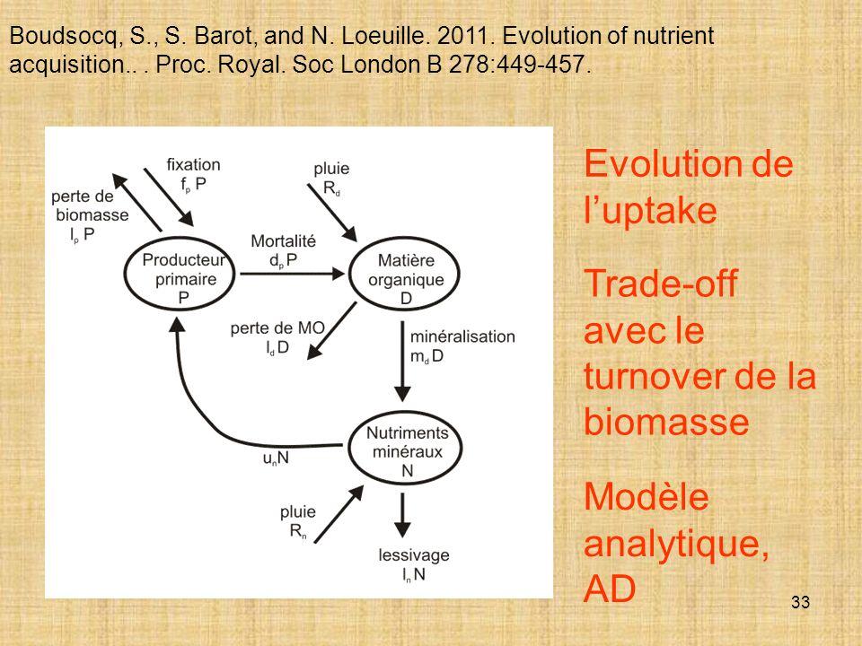 Trade-off avec le turnover de la biomasse