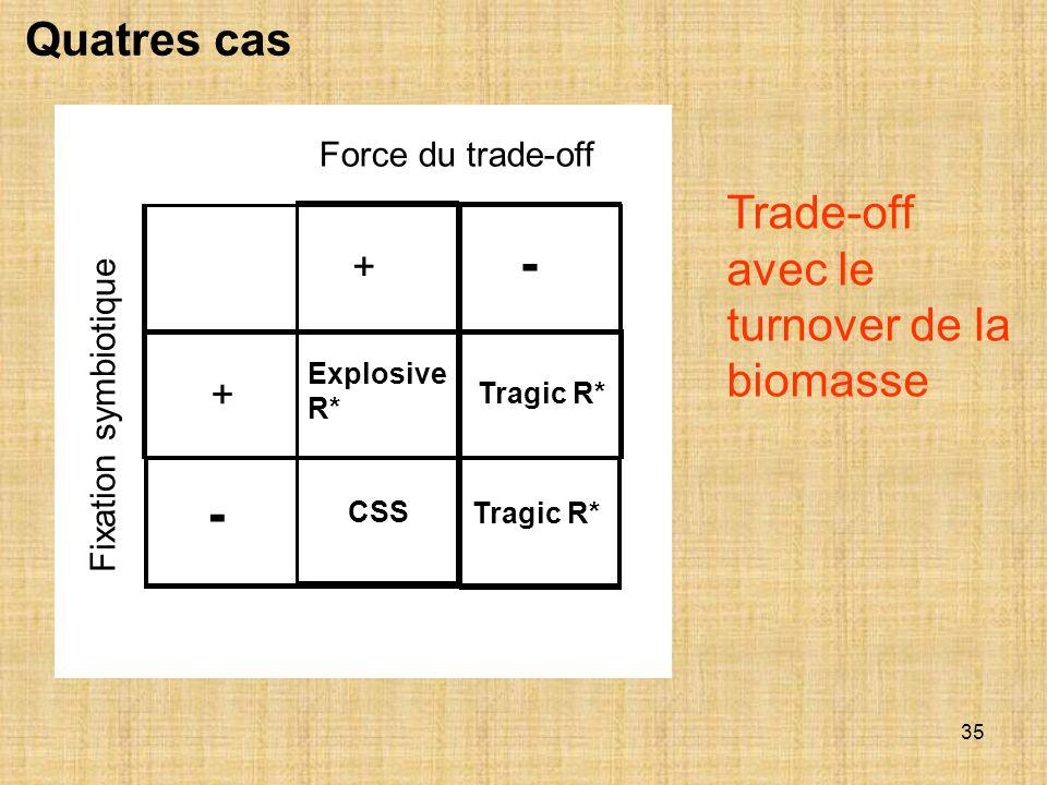 - - Quatres cas Trade-off avec le turnover de la biomasse + +