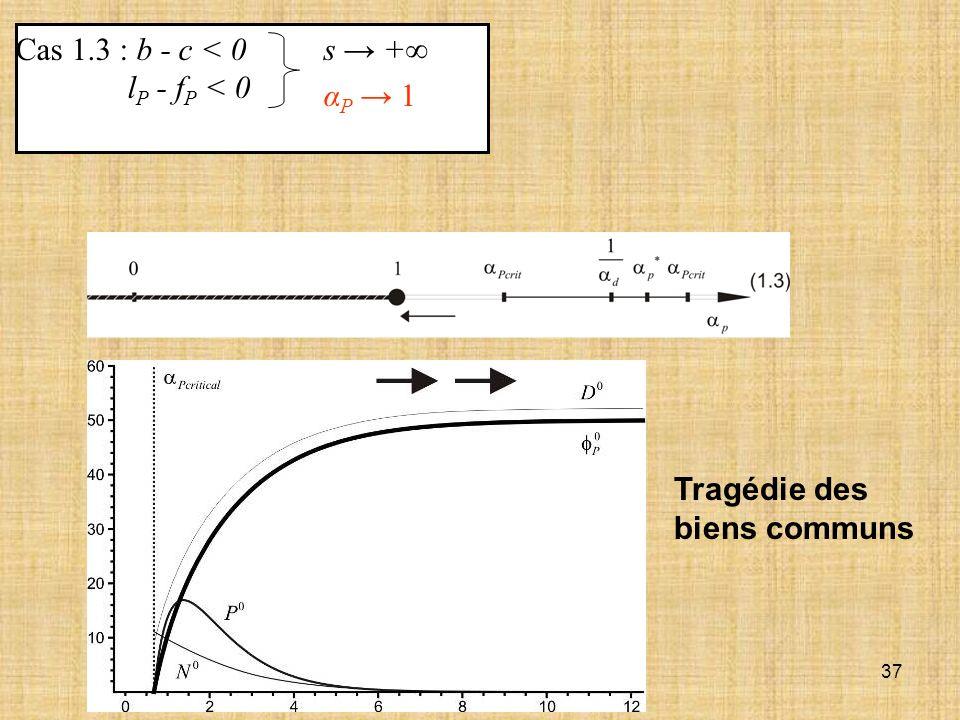 Cas 1.3 : b - c < 0 lP - fP < 0 s → +∞ αP → 1 Tragédie des biens communs