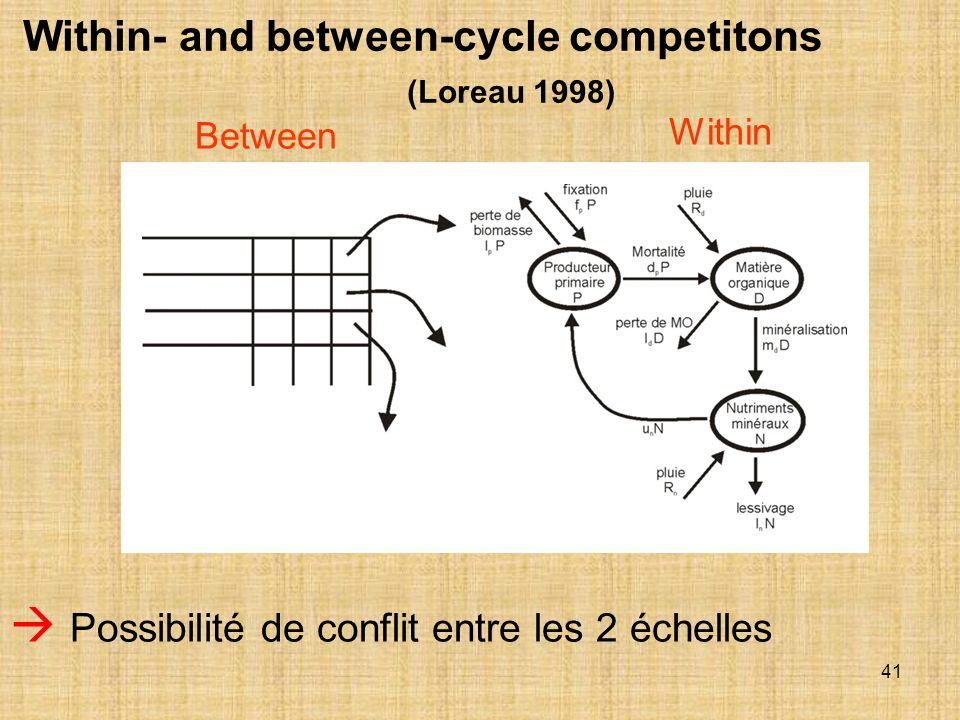  Possibilité de conflit entre les 2 échelles