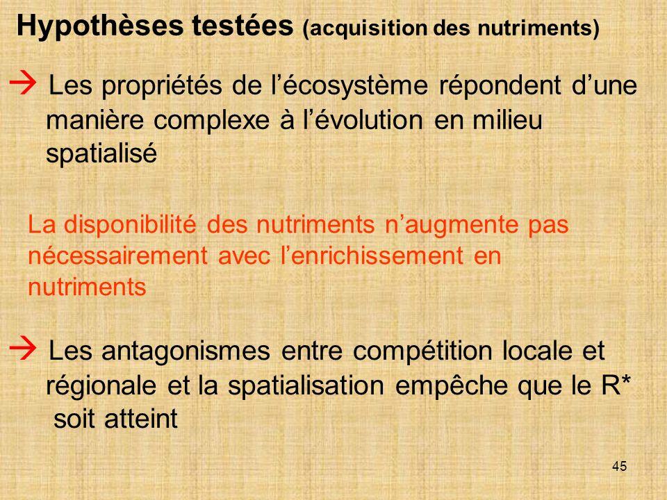 Hypothèses testées (acquisition des nutriments)
