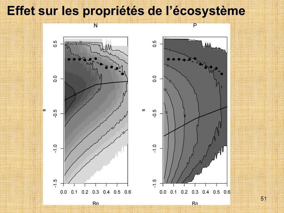 Effet sur les propriétés de l'écosystème