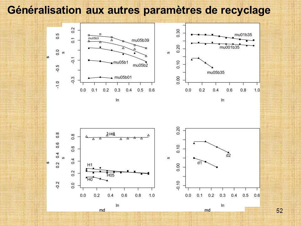 Généralisation aux autres paramètres de recyclage