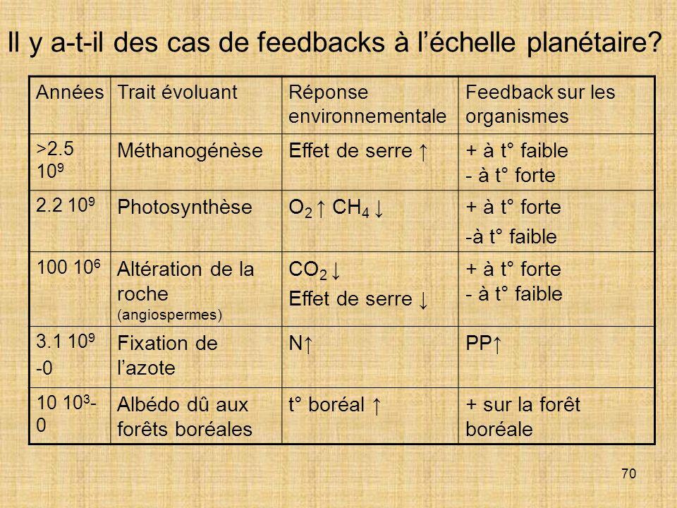 Il y a-t-il des cas de feedbacks à l'échelle planétaire