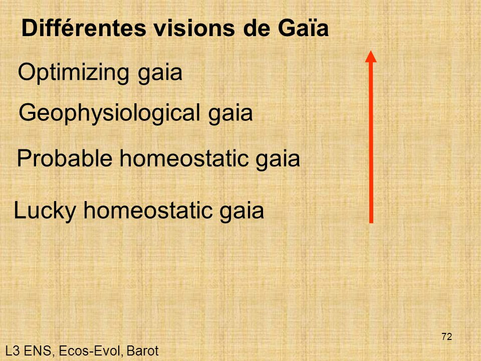 Différentes visions de Gaïa