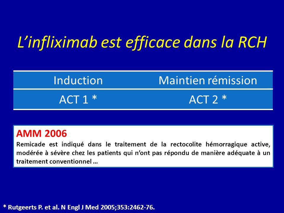 L'infliximab est efficace dans la RCH