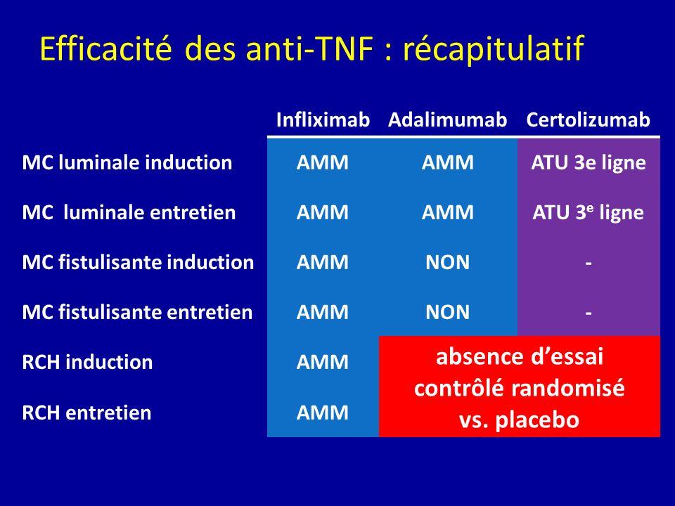 Efficacité des anti-TNF : récapitulatif