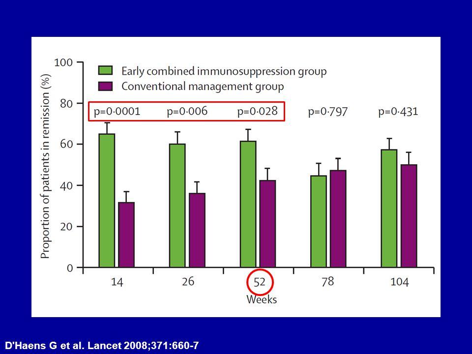 D Haens G et al. Lancet 2008;371:660-7