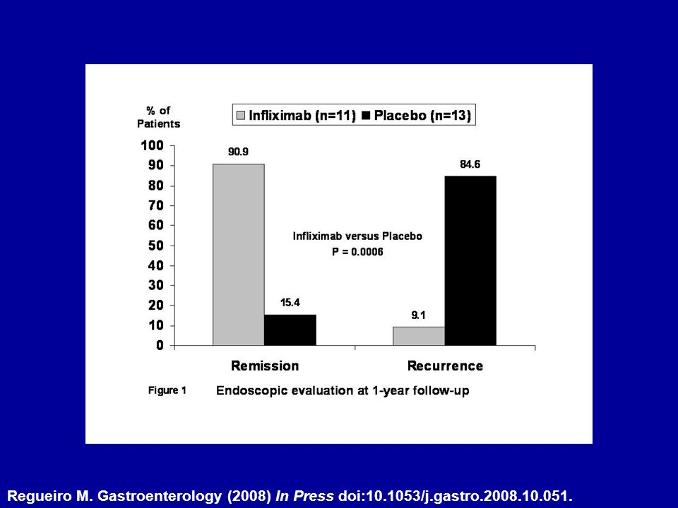 Regueiro M. Gastroenterology (2008) In Press doi:10. 1053/j. gastro