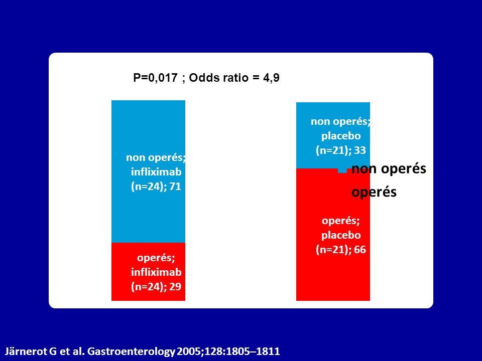 P=0,017 ; Odds ratio = 4,9 Järnerot G et al. Gastroenterology 2005;128:1805–1811