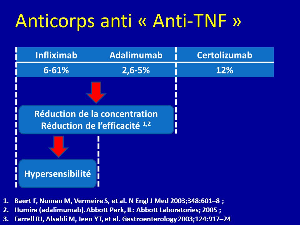 Anticorps anti « Anti-TNF »