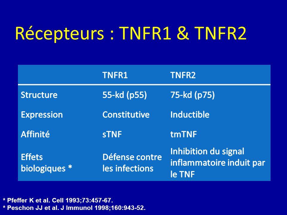 Récepteurs : TNFR1 & TNFR2