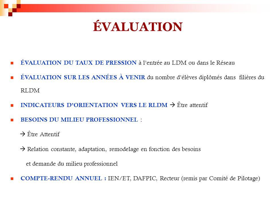 ÉVALUATION ÉVALUATION DU TAUX DE PRESSION à l'entrée au LDM ou dans le Réseau.