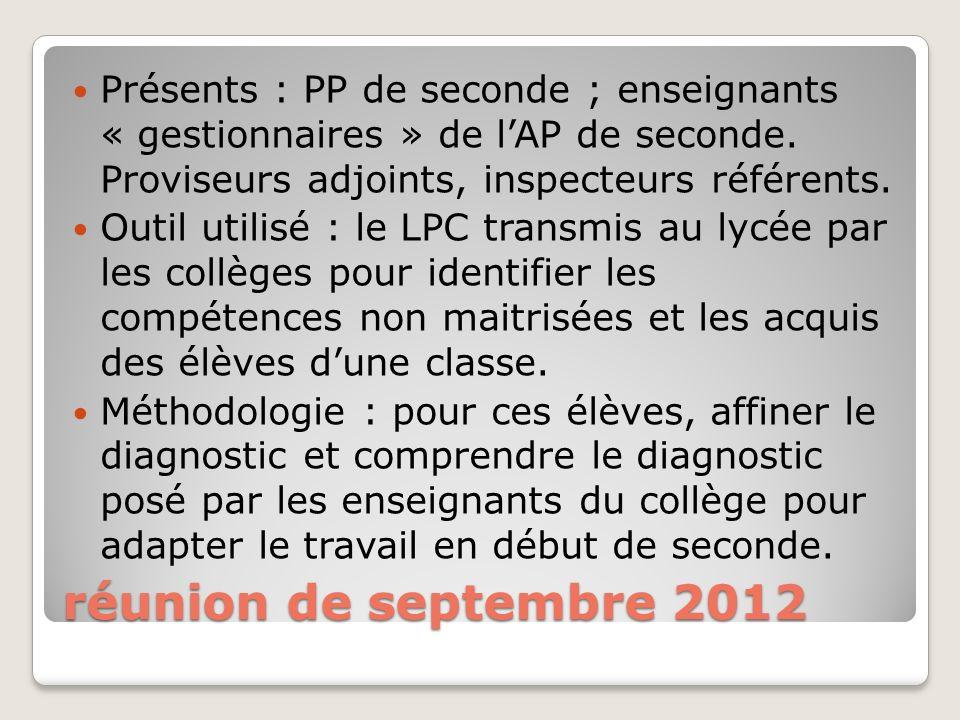 Présents : PP de seconde ; enseignants « gestionnaires » de l'AP de seconde. Proviseurs adjoints, inspecteurs référents.