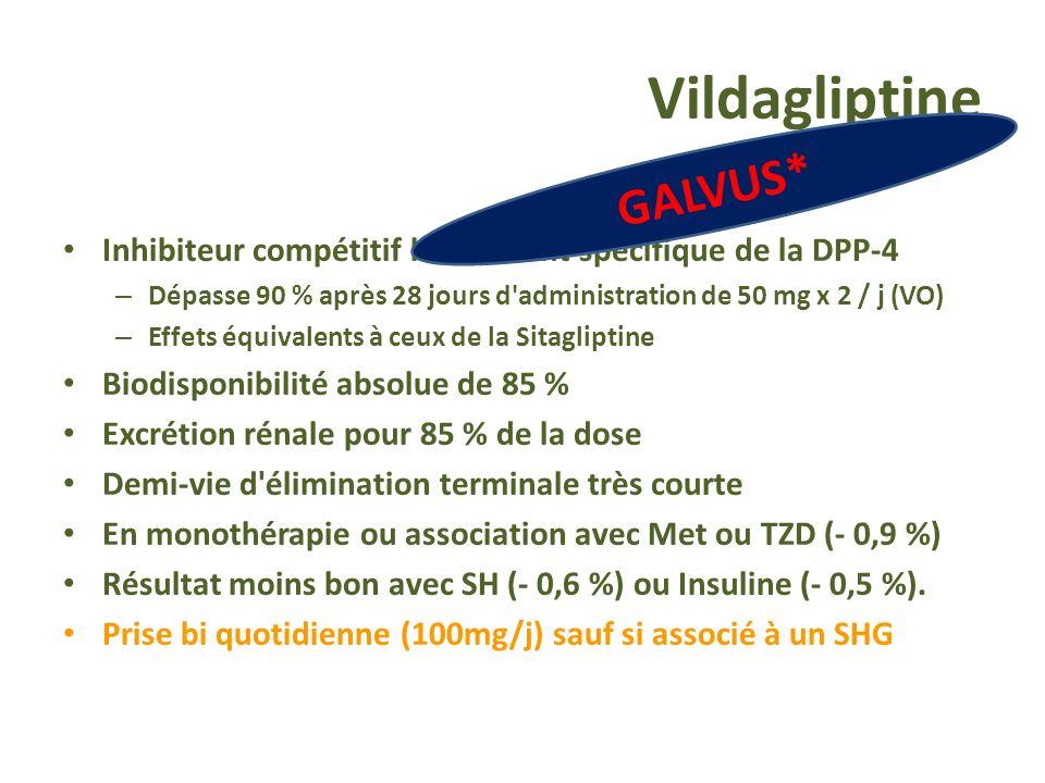 Vildagliptine GALVUS*