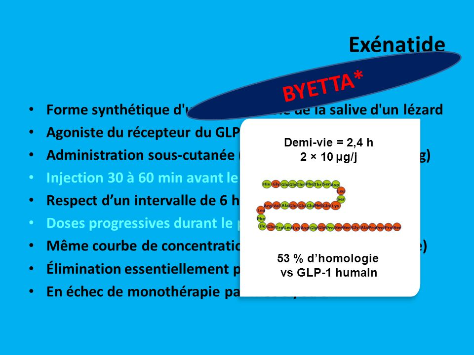 53 % d'homologie vs GLP-1 humain