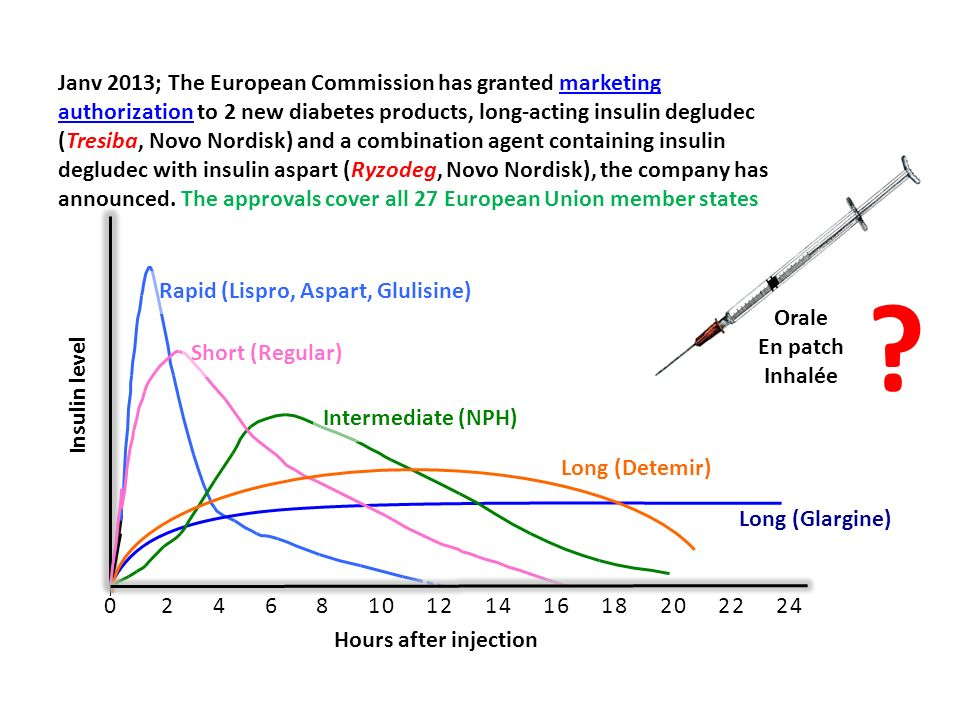 Janv 2013; The European Commission has granted marketing authorization to 2 new diabetes products, long-acting insulin degludec (Tresiba, Novo Nordisk) and a combination agent containing insulin degludec with insulin aspart (Ryzodeg, Novo Nordisk), the company has announced. The approvals cover all 27 European Union member states