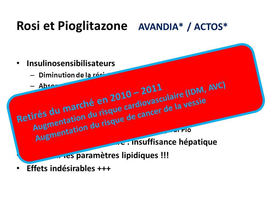 Rosi et Pioglitazone AVANDIA* / ACTOS*