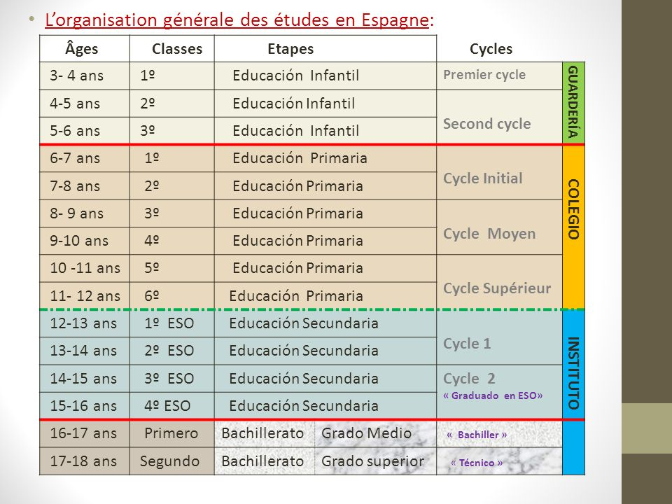 L'organisation générale des études en Espagne:
