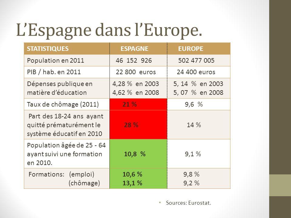 L'Espagne dans l'Europe.