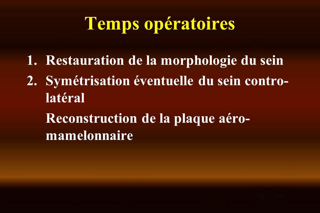 Temps opératoires Restauration de la morphologie du sein