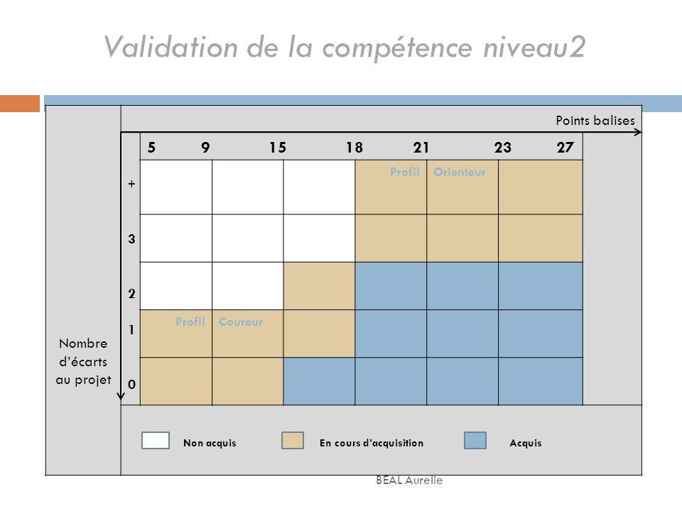 Validation de la compétence niveau2