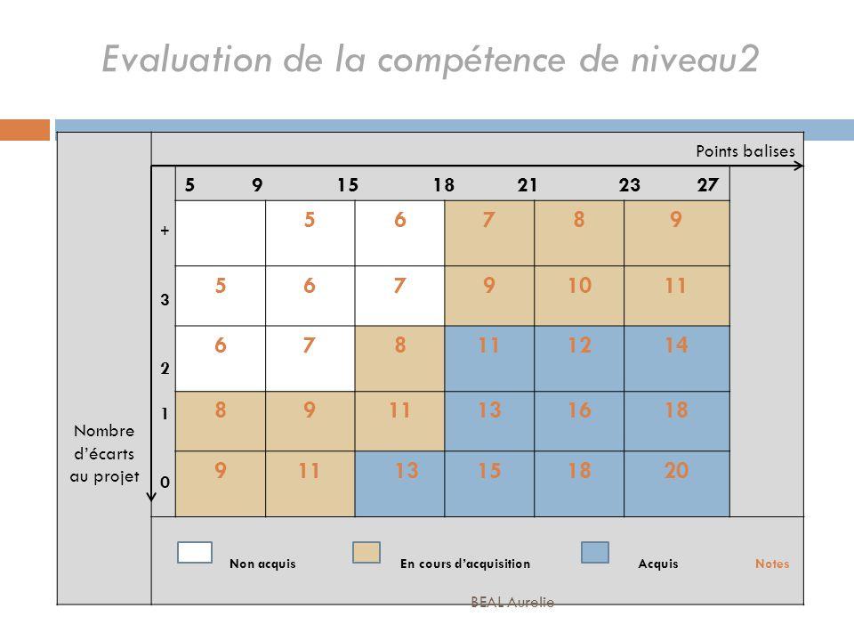 Evaluation de la compétence de niveau2