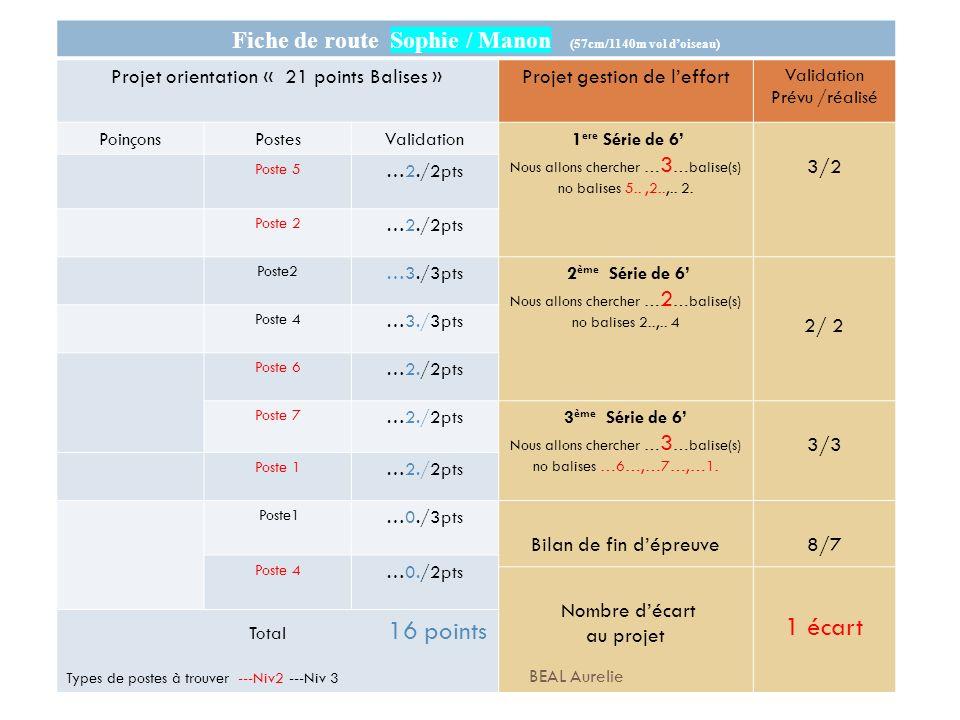 Fiche de route Sophie / Manon (57cm/1140m vol d'oiseau)