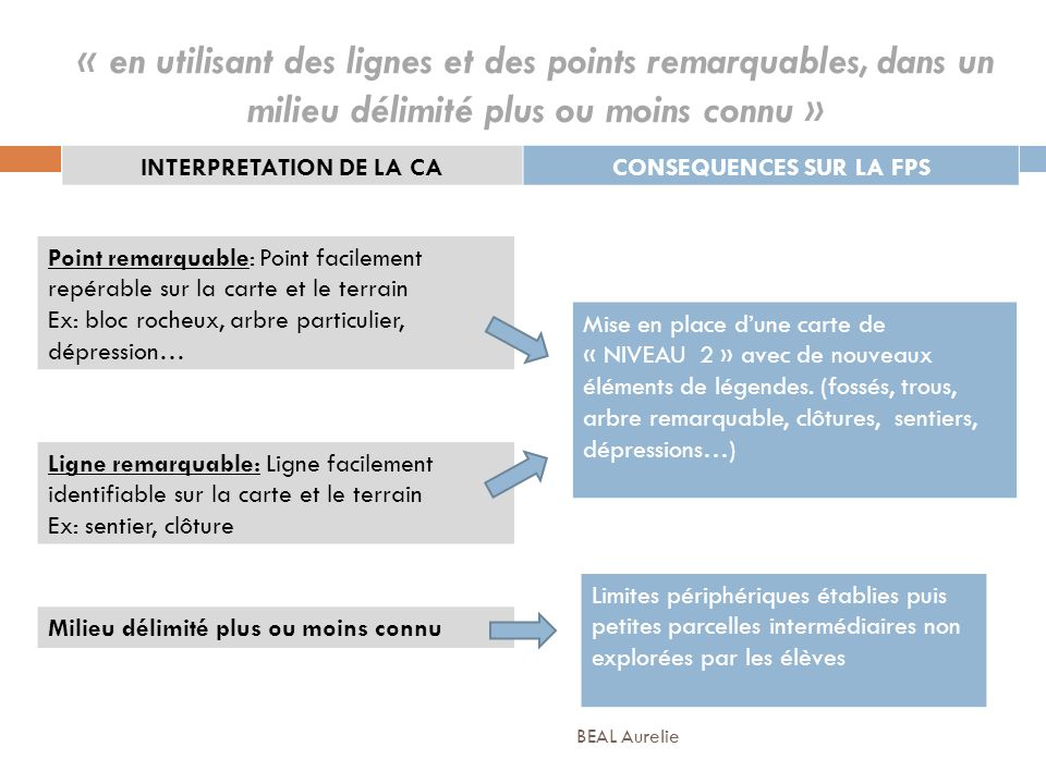 INTERPRETATION DE LA CA CONSEQUENCES SUR LA FPS