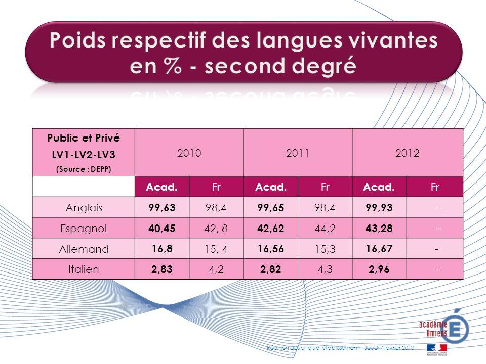 Poids respectif des langues vivantes en % - second degré