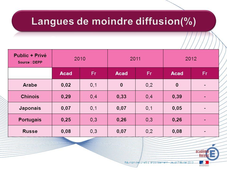 Langues de moindre diffusion(%)