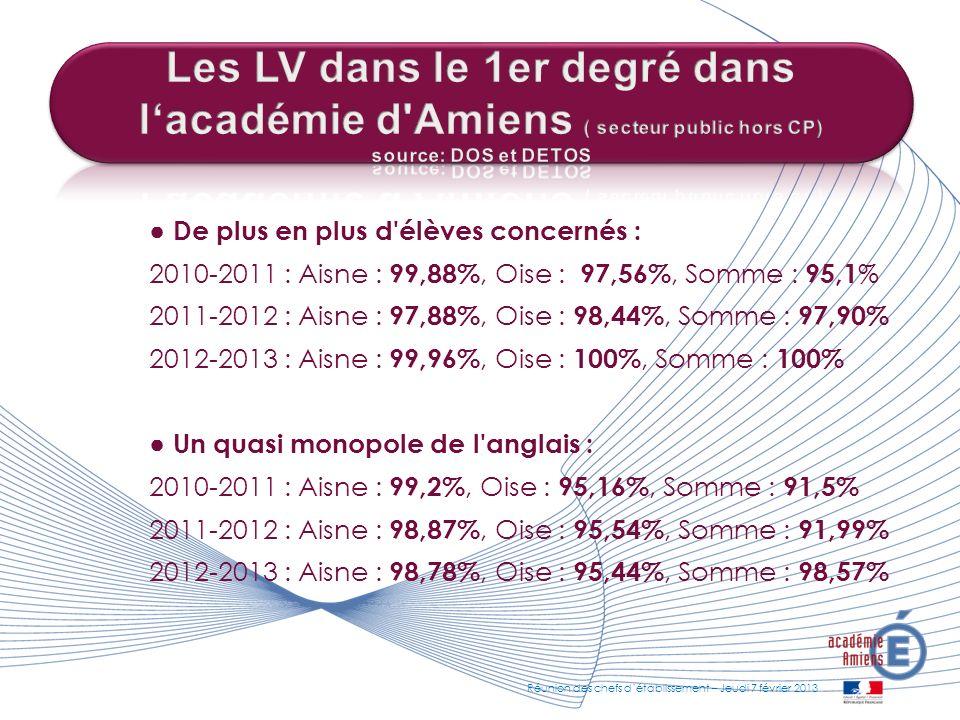 Les LV dans le 1er degré dans l'académie d Amiens ( secteur public hors CP) source: DOS et DETOS