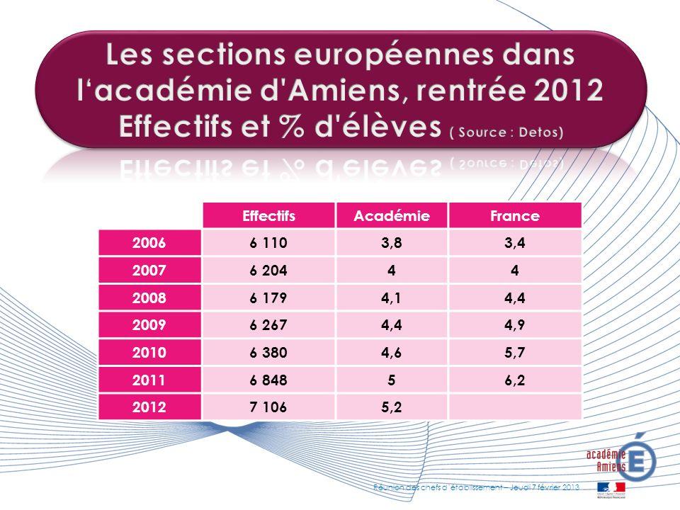 Les sections européennes dans l'académie d Amiens, rentrée 2012 Effectifs et % d élèves ( Source : Detos)