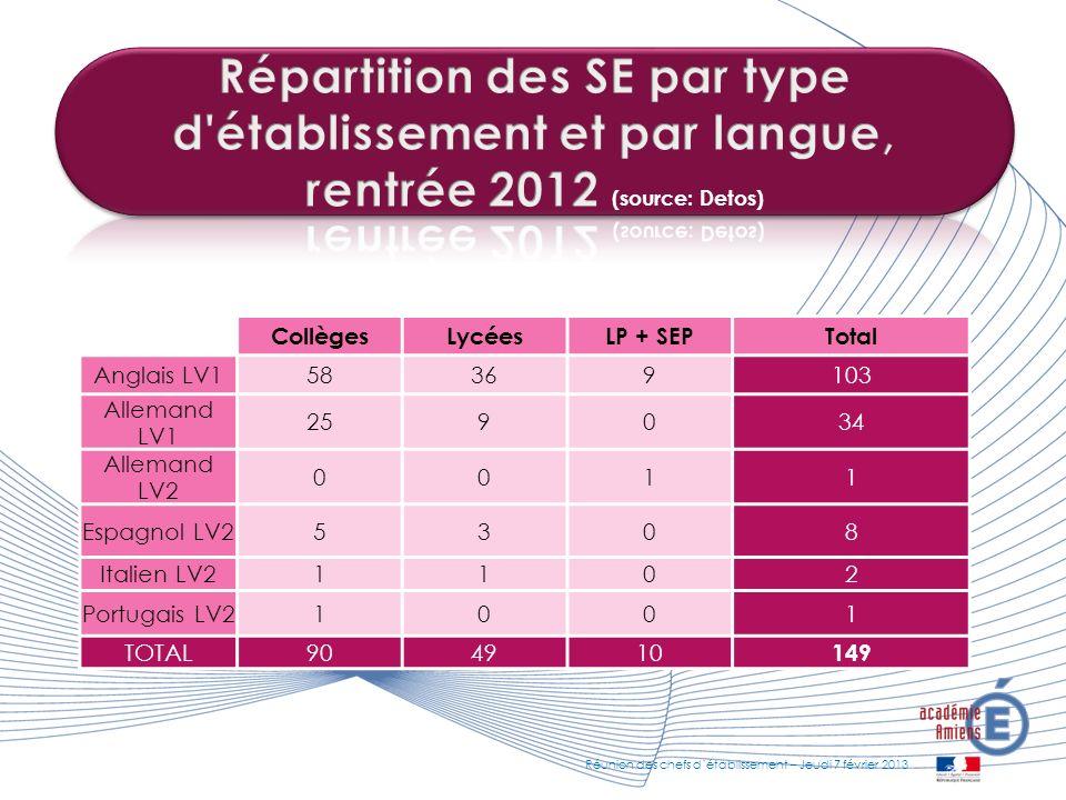 Répartition des SE par type d établissement et par langue,