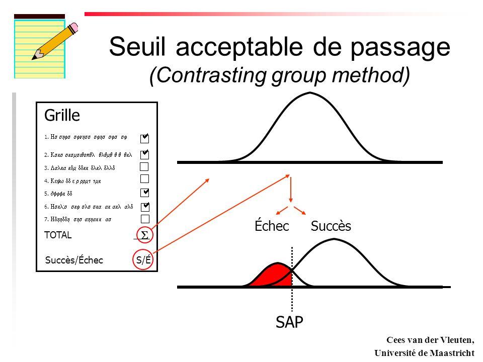 Seuil acceptable de passage (Contrasting group method)