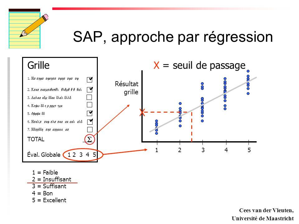 SAP, approche par régression