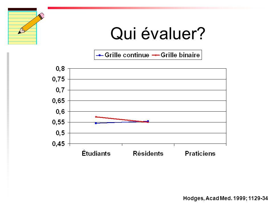 Qui évaluer Hodges, Acad Med. 1999; 1129-34