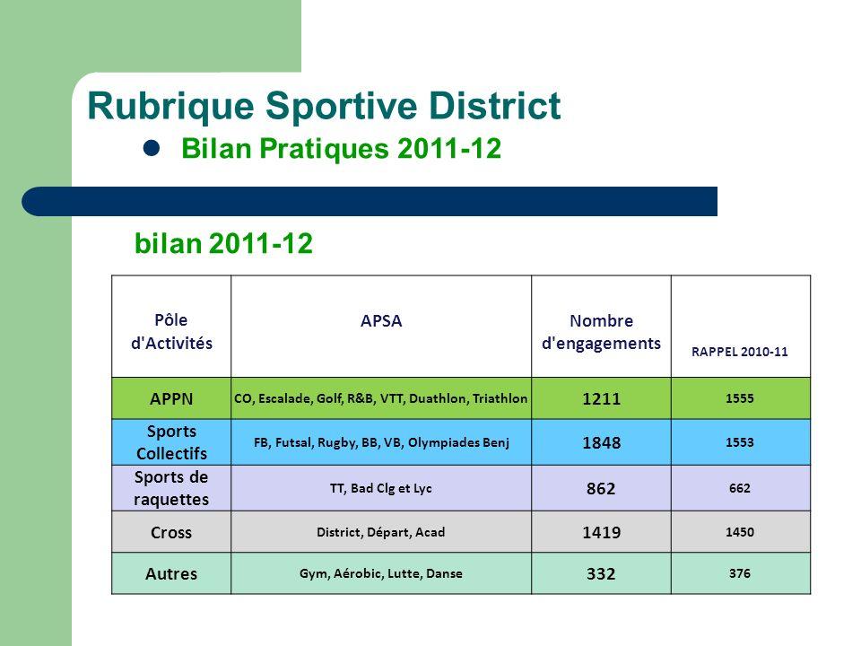 Rubrique Sportive District