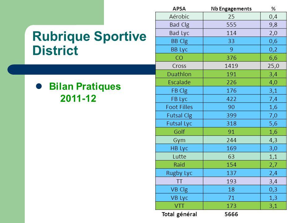 Rubrique Sportive District Bilan Pratiques 2011-12 Aérobic 25 0,4