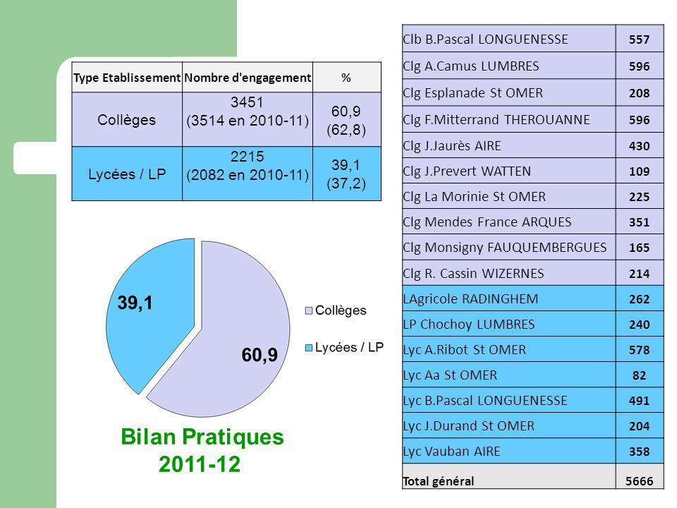 Bilan Pratiques 2011-12 Clb B.Pascal LONGUENESSE Clg A.Camus LUMBRES