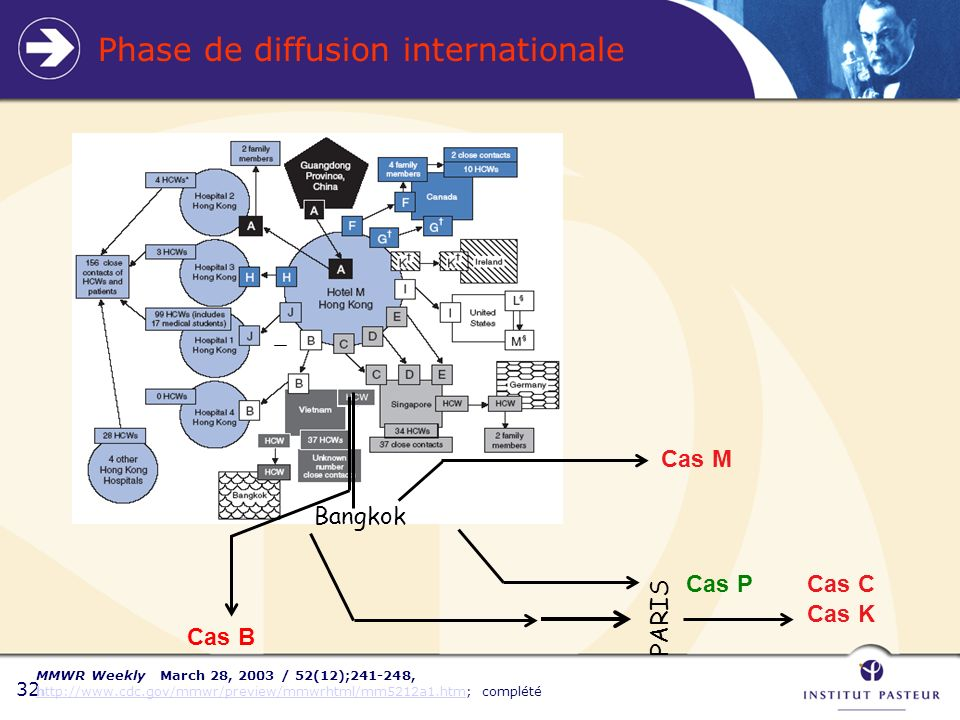 Phase de diffusion internationale