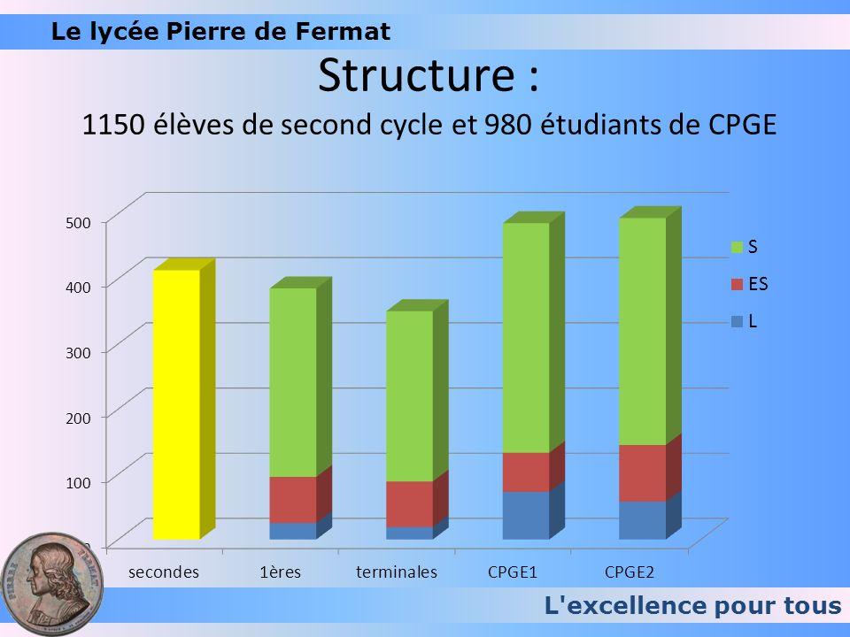 Structure : 1150 élèves de second cycle et 980 étudiants de CPGE